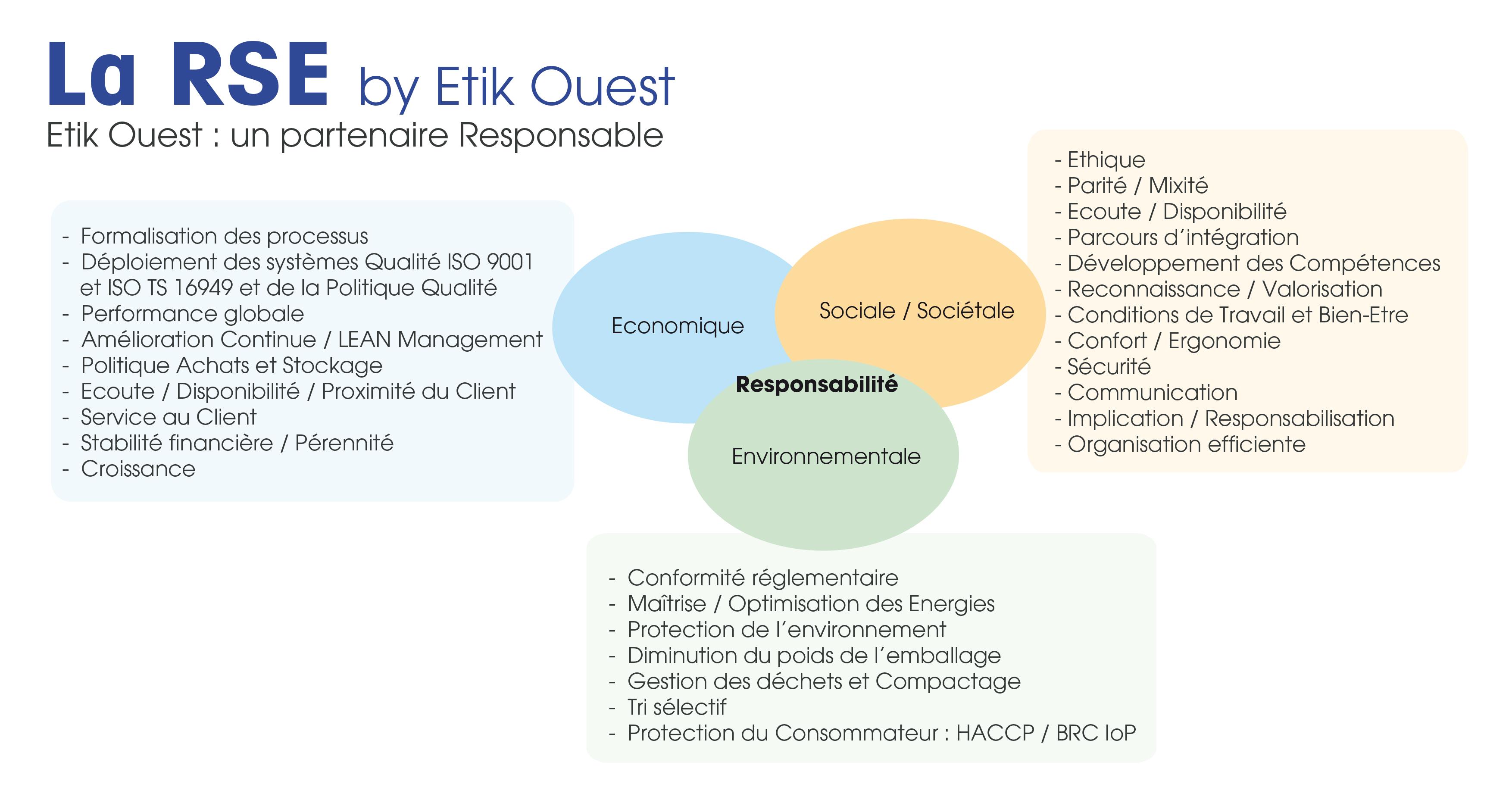 RSE Etik Ouest